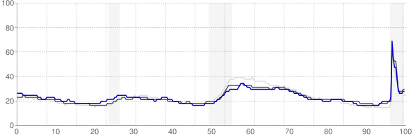 Altoona, Pennsylvania monthly unemployment rate chart